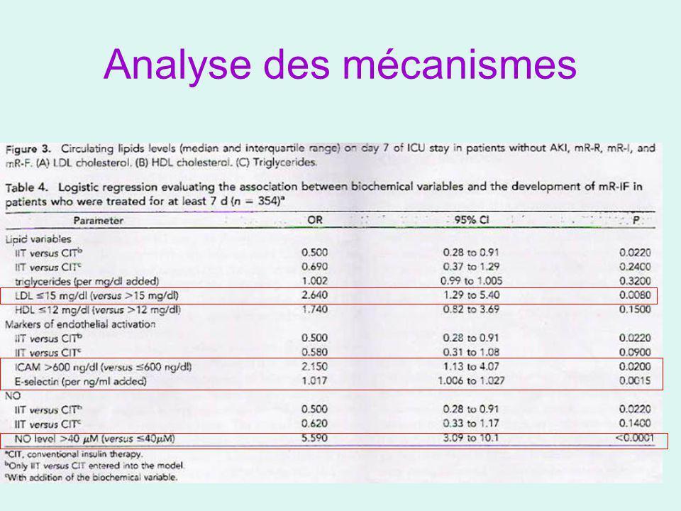 Analyse des mécanismes