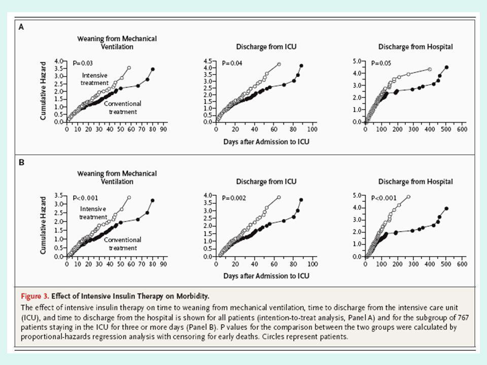 Analyse des mécanismes Marqueurs activation endothéliale Le traitement intensif semble diminuer le taux de ICAM et de Eselectin Les patients mR-IF ont un taux de ICAM et eselectin plus haut Protoxyde dAzote IIT diminue significativement le taux de NO Les patients avec mR-IF ont un taux elevé de NO
