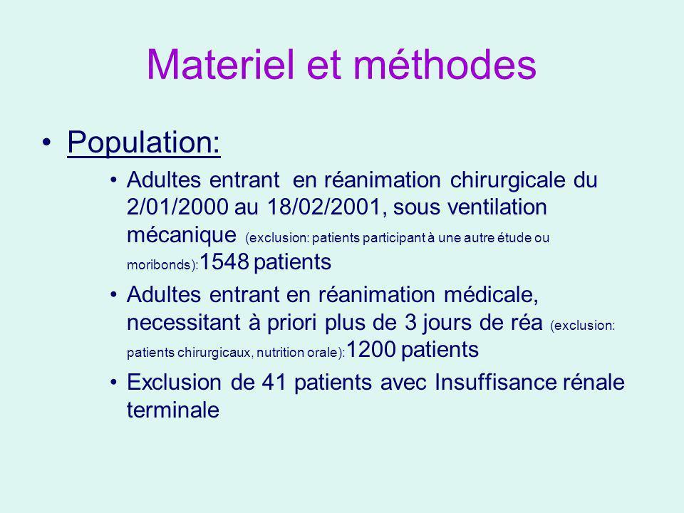 Randomisation Traitement intensif : insulinothérapie débutée des que gly>1,1g/l (objectif: 0,80<gly<1,15) Traitement réalisé par perfusion dinsuline en continu (Actrapid) Randomisation correcte sur différents criteres Traitement conventionnel : début d insulinothérapie ssi gly>2,15g/l (objectif: 1,8<gly<2)