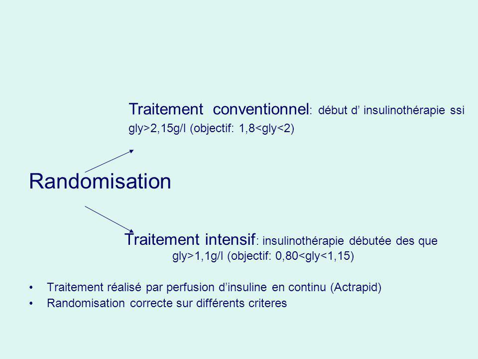 Discussion Cette seconde analyse montre que la normoglycemie a un effet protecteur rénal Elle ne diminue pas le nombre dEER et doligurie Leffet semble plus important pour les patients chirurgicaux