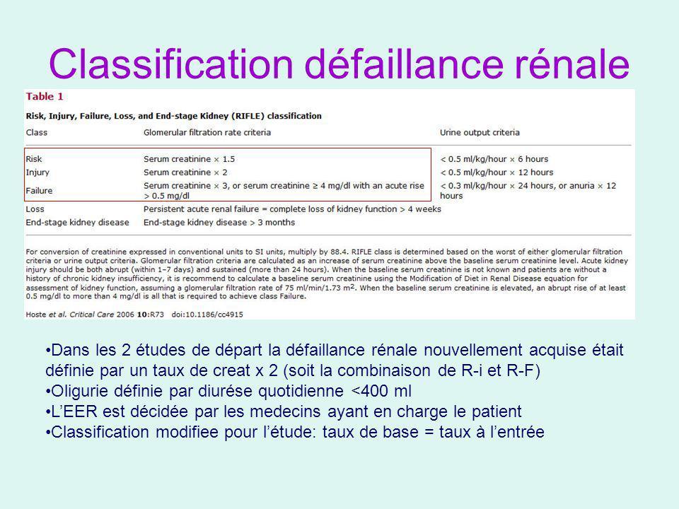 Classification défaillance rénale Dans les 2 études de départ la défaillance rénale nouvellement acquise était définie par un taux de creat x 2 (soit la combinaison de R-i et R-F) Oligurie définie par diurése quotidienne <400 ml LEER est décidée par les medecins ayant en charge le patient Classification modifiee pour létude: taux de base = taux à lentrée