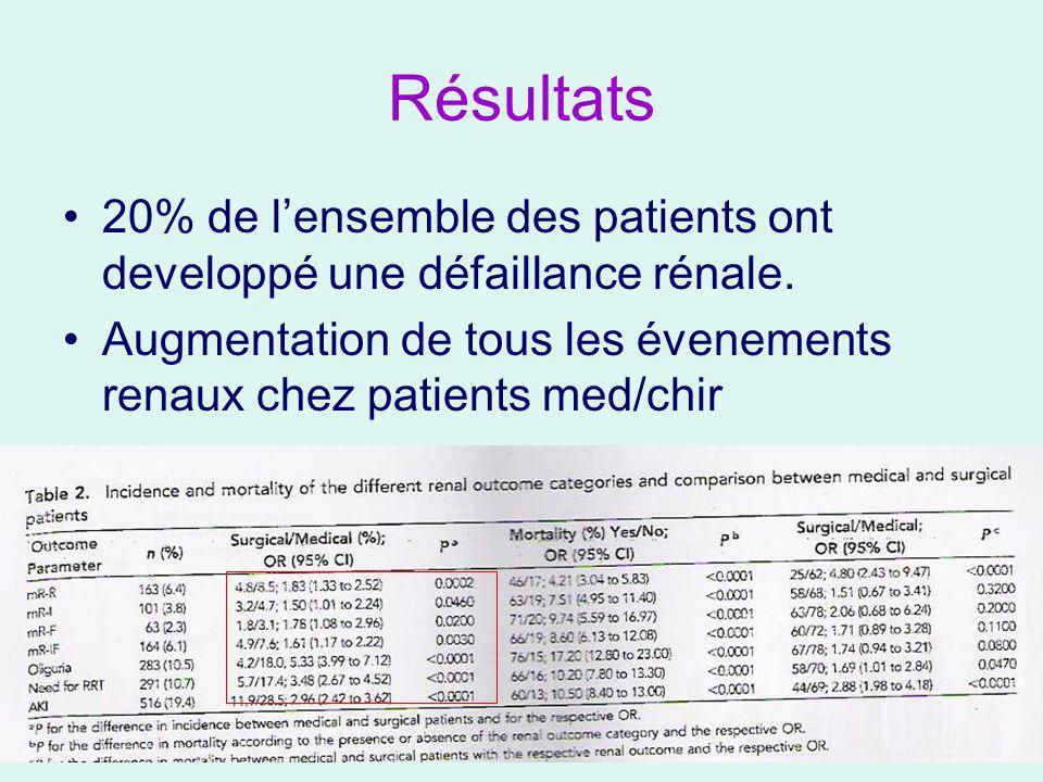 résultats Effet protecteur de linsulinothérapie intensive uniquement pour lincidence de mR-IF Pas deffet sur loligurie et lEER (sauf patients chirurgicaux)