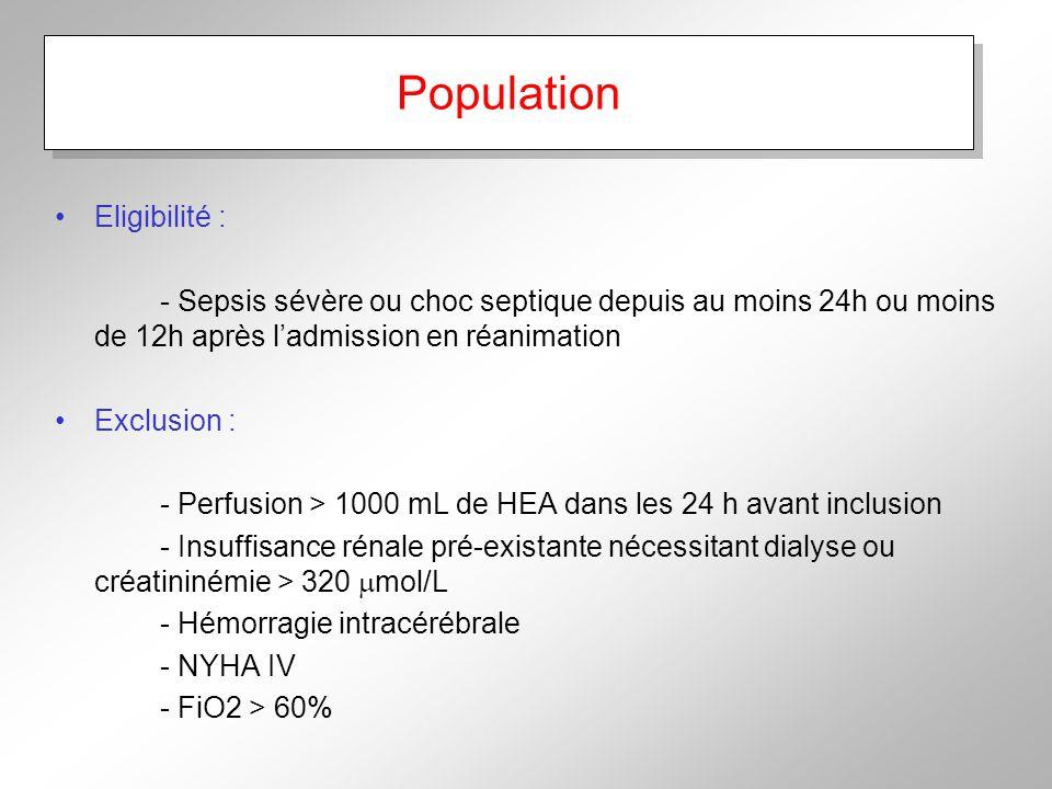 Population Eligibilité : - Sepsis sévère ou choc septique depuis au moins 24h ou moins de 12h après ladmission en réanimation Exclusion : - Perfusion > 1000 mL de HEA dans les 24 h avant inclusion - Insuffisance rénale pré-existante nécessitant dialyse ou créatininémie > 320 mol/L - Hémorragie intracérébrale - NYHA IV - FiO2 > 60%