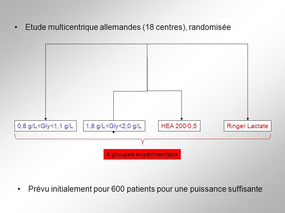 Etude multicentrique allemandes (18 centres), randomisée 0,8 g/L<Gly<1,1 g/L1,8 g/L<Gly<2,0 g/LHEA 200/0,5Ringer Lactate Prévu initialement pour 600 patients pour une puissance suffisante 4 groupes expérimentaux