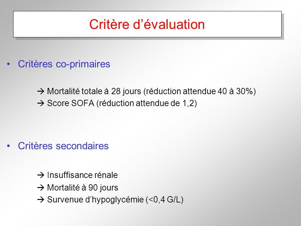 Critère dévaluation Critères co-primaires Mortalité totale à 28 jours (réduction attendue 40 à 30%) Score SOFA (réduction attendue de 1,2) Critères secondaires Insuffisance rénale Mortalité à 90 jours Survenue dhypoglycémie (<0,4 G/L)