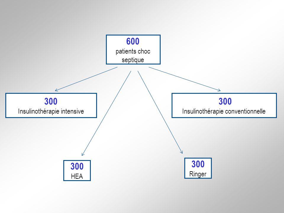 300 Insulinothérapie intensive 300 Insulinothérapie conventionnelle 300 HEA 600 patients choc septique 300 Ringer