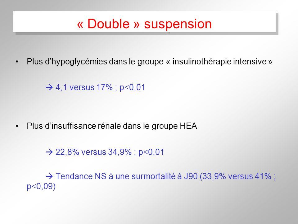 « Double » suspension Plus dhypoglycémies dans le groupe « insulinothérapie intensive » 4,1 versus 17% ; p<0,01 Plus dinsuffisance rénale dans le groupe HEA 22,8% versus 34,9% ; p<0,01 Tendance NS à une surmortalité à J90 (33,9% versus 41% ; p<0,09)
