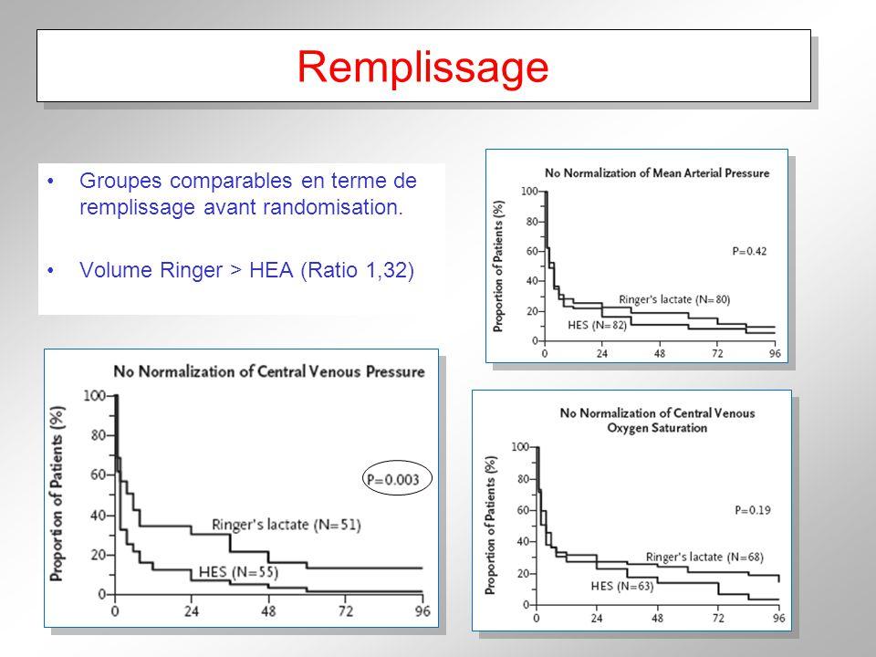 Remplissage Groupes comparables en terme de remplissage avant randomisation.