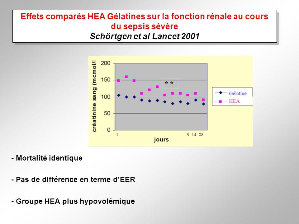 Effets comparés HEA Gélatines sur la fonction rénale au cours du sepsis sévère Schörtgen et al Lancet 2001 - Mortalité identique - Pas de différence en terme dEER - Groupe HEA plus hypovolémique