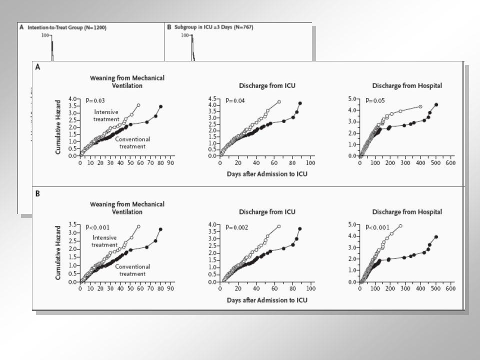 Le CSG Plus dhypoglycémies dans le groupe CSG.Non compensées par une amélioration de survie.