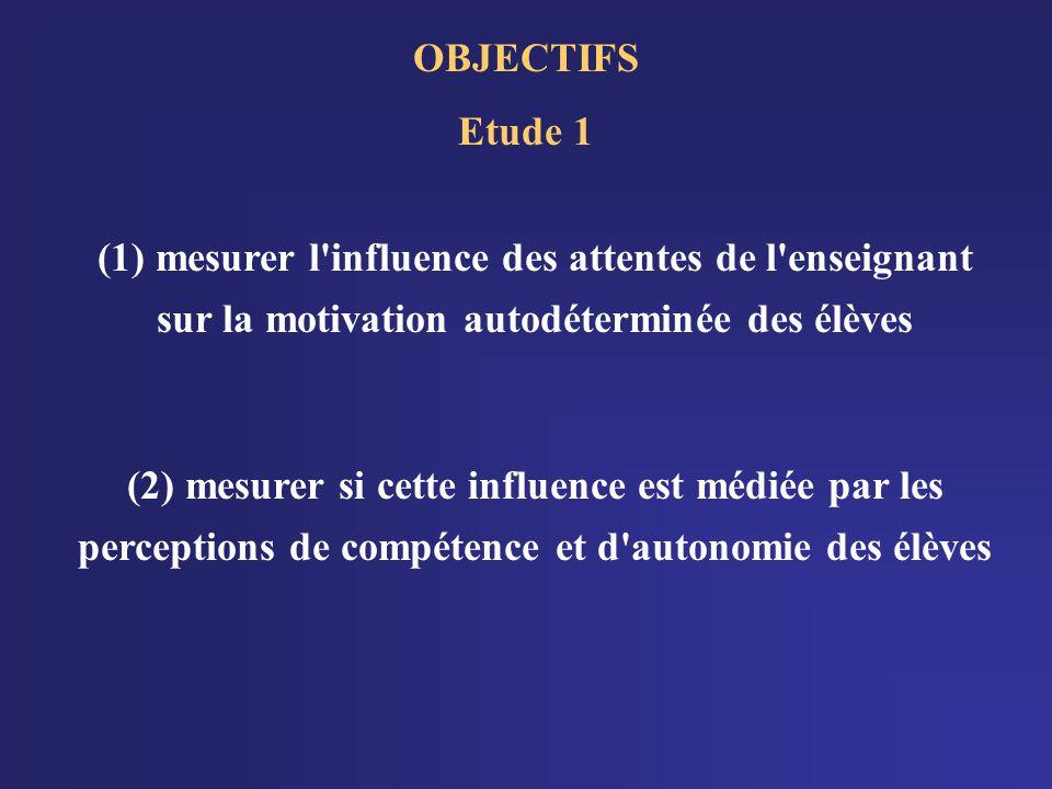 OBJECTIFS Etude 1 (1) mesurer l influence des attentes de l enseignant sur la motivation autodéterminée des élèves (2) mesurer si cette influence est médiée par les perceptions de compétence et d autonomie des élèves