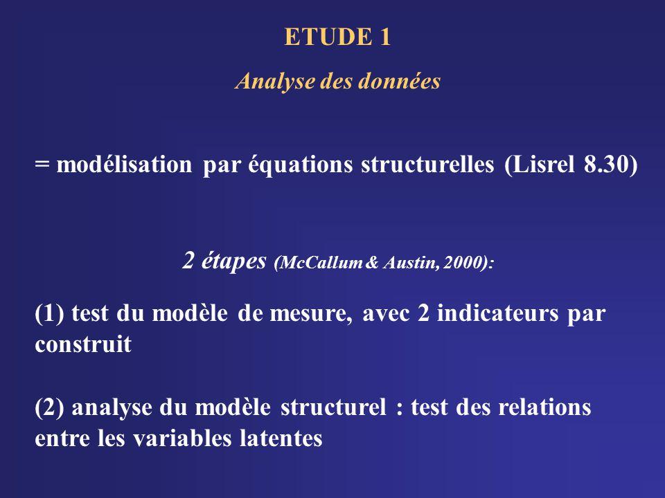 ETUDE 1 Analyse des données = modélisation par équations structurelles (Lisrel 8.30) 2 étapes (McCallum & Austin, 2000): (1) test du modèle de mesure, avec 2 indicateurs par construit (2) analyse du modèle structurel : test des relations entre les variables latentes