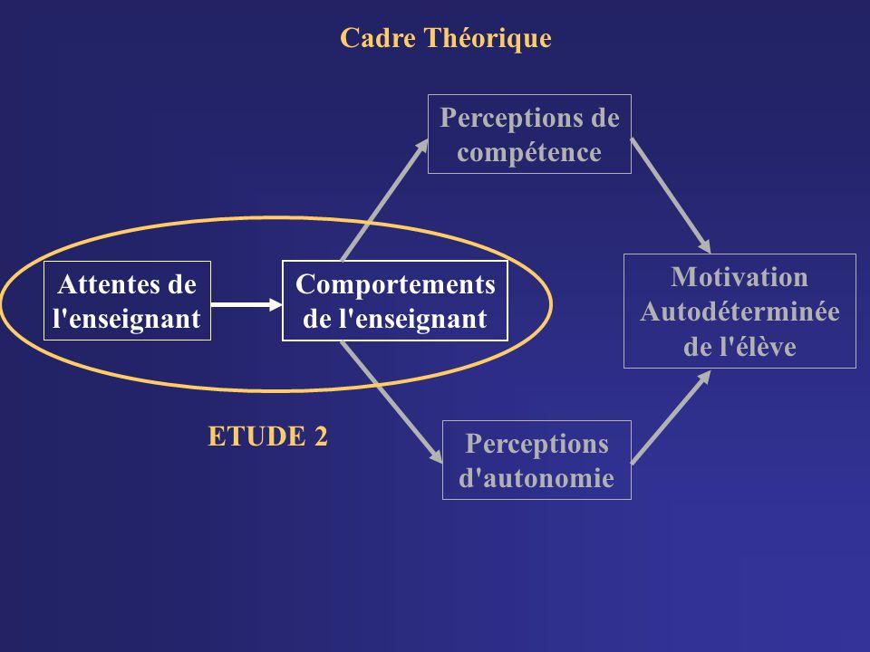 Cadre Théorique Attentes de l enseignant Comportements de l enseignant Motivation Autodéterminée de l élève Perceptions de compétence Perceptions d autonomie ETUDE 2