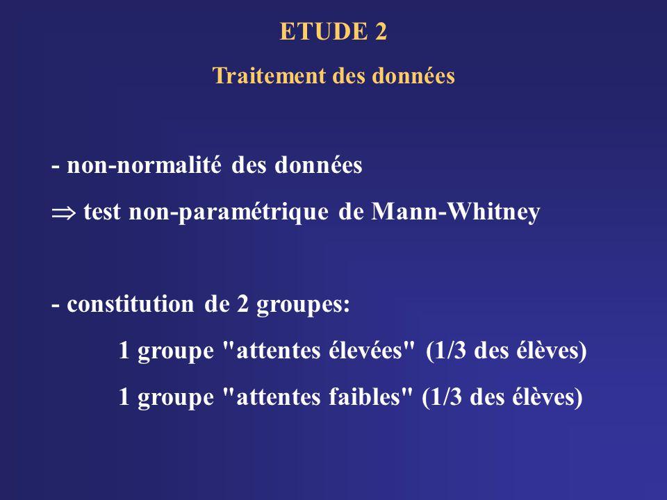 ETUDE 2 Traitement des données - non-normalité des données test non-paramétrique de Mann-Whitney - constitution de 2 groupes: 1 groupe attentes élevées (1/3 des élèves) 1 groupe attentes faibles (1/3 des élèves)