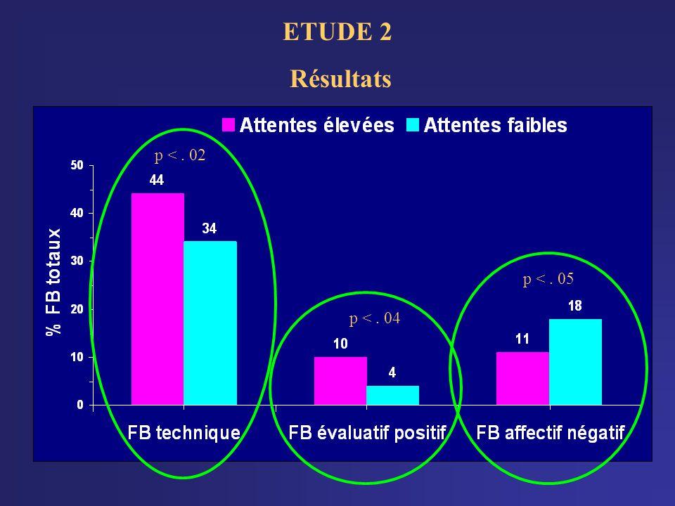 ETUDE 2 Résultats p <. 02p <. 04 p <. 05