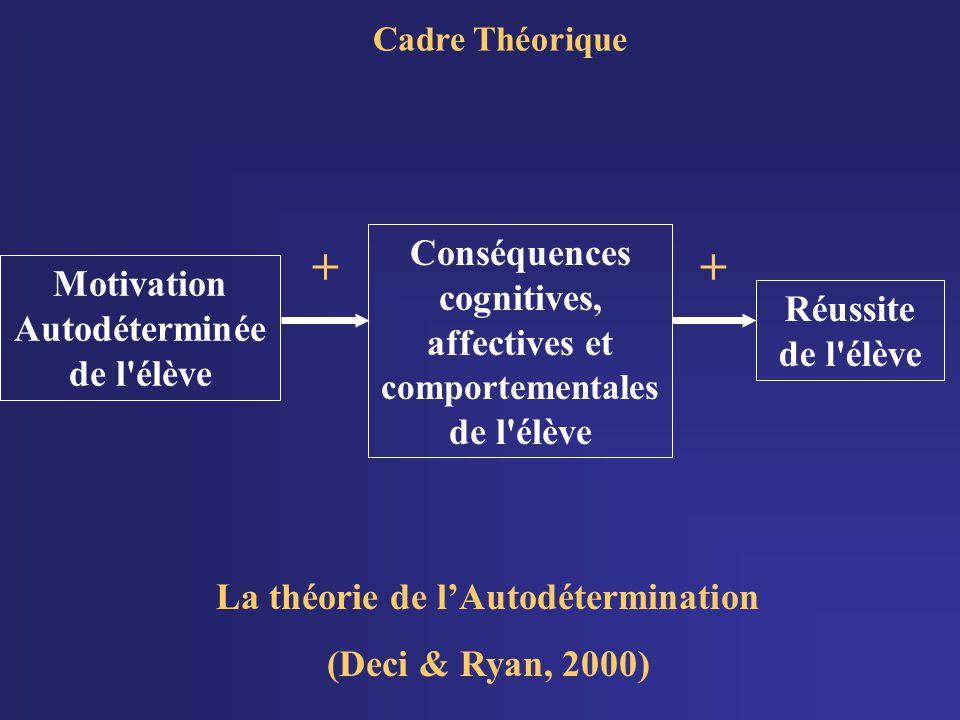 Cadre Théorique La théorie de lAutodétermination (Deci & Ryan, 2000) Motivation Autodéterminée de l élève Conséquences cognitives, affectives et comportementales de l élève + Réussite de l élève +