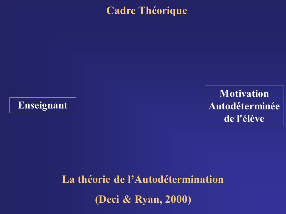 Cadre Théorique La théorie de lAutodétermination (Deci & Ryan, 2000) Motivation Autodéterminée de l élève Enseignant