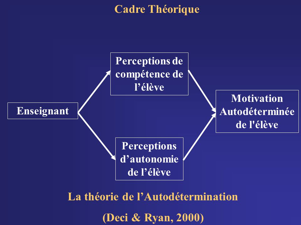 Cadre Théorique La théorie de lAutodétermination (Deci & Ryan, 2000) Perceptions de compétence de lélève Perceptions dautonomie de lélève Motivation Autodéterminée de l élève Enseignant