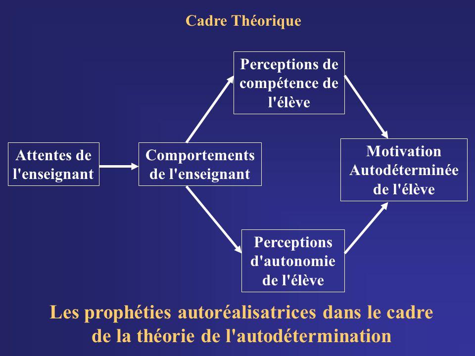 Motivation Autodéterminée de l élève Attentes de l enseignant Comportements de l enseignant Perceptions d autonomie de l élève Perceptions de compétence de l élève Cadre Théorique Les prophéties autoréalisatrices dans le cadre de la théorie de l autodétermination