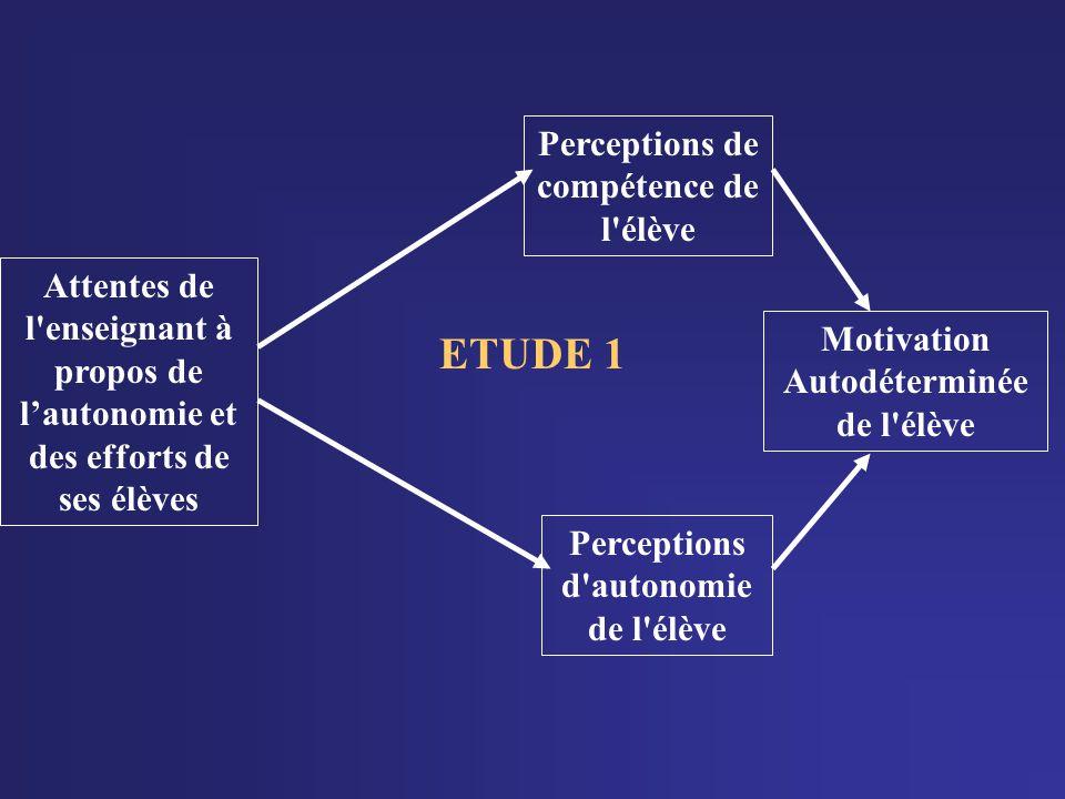 Motivation Autodéterminée de l'élève Perceptions de compétence de l'élève Perceptions d'autonomie de l'élève Attentes de l'enseignant à propos de laut