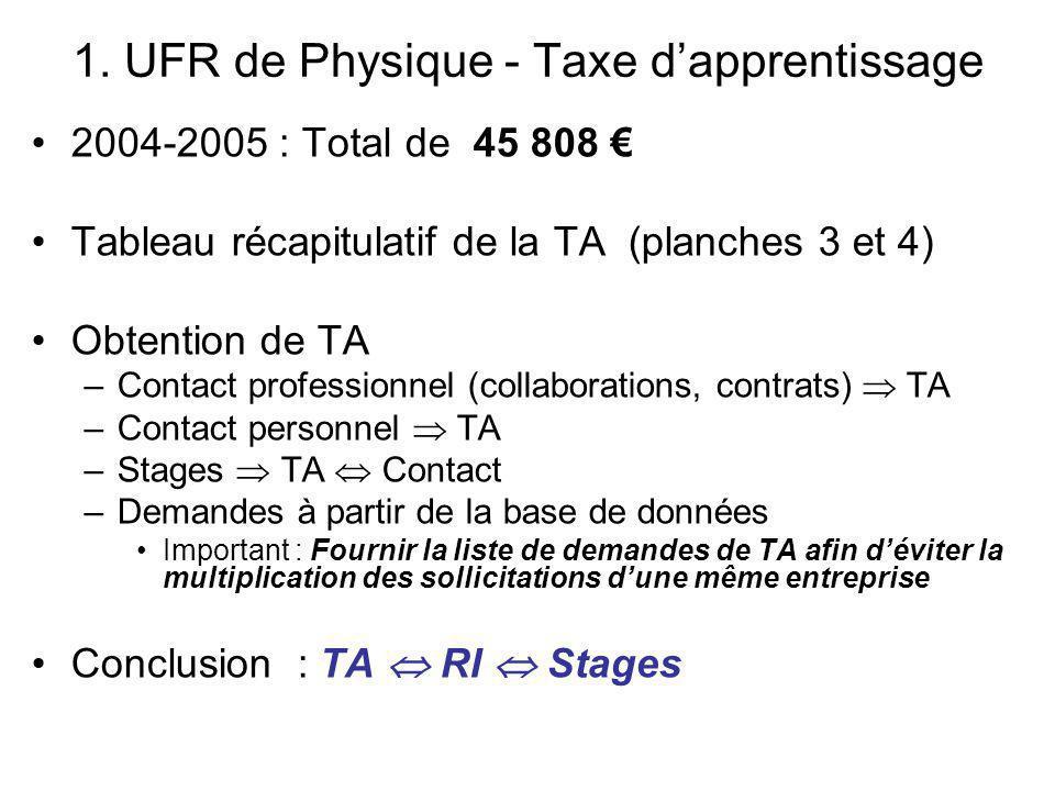 1. UFR de Physique - Taxe dapprentissage 2004-2005 : Total de 45 808 Tableau récapitulatif de la TA (planches 3 et 4) Obtention de TA –Contact profess