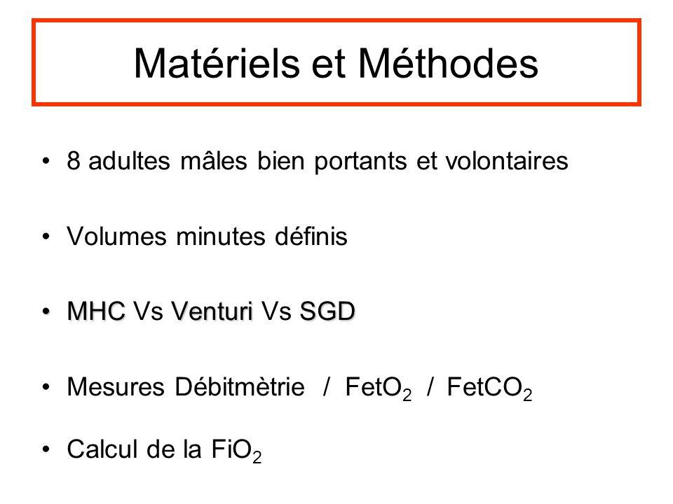 Matériels et Méthodes 8 adultes mâles bien portants et volontaires Volumes minutes définis MHCVenturiSGDMHC Vs Venturi Vs SGD Mesures Débitmètrie / Fe