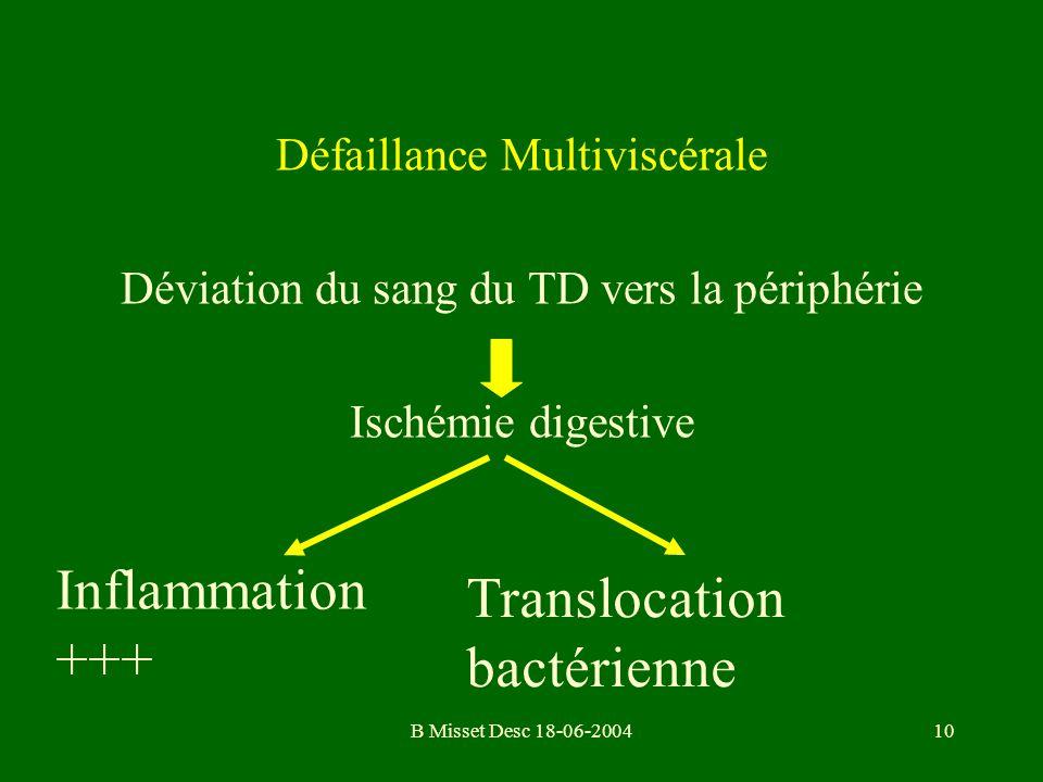 B Misset Desc 18-06-200410 Défaillance Multiviscérale Déviation du sang du TD vers la périphérie Ischémie digestive Inflammation +++ Translocation bac