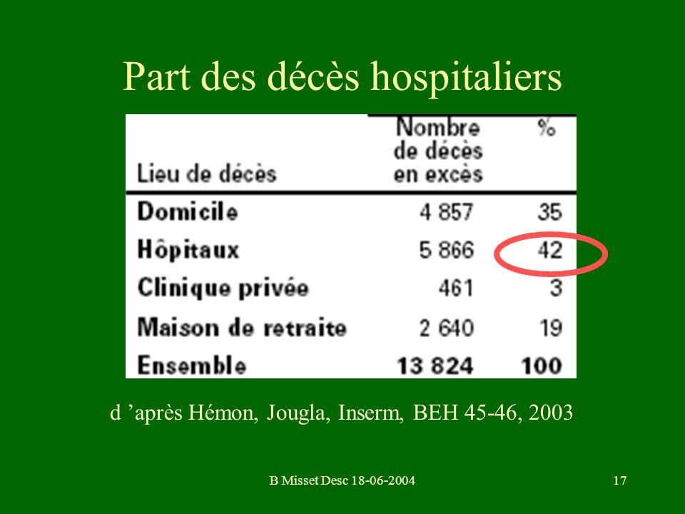 B Misset Desc 18-06-200417 Part des décès hospitaliers d après Hémon, Jougla, Inserm, BEH 45-46, 2003
