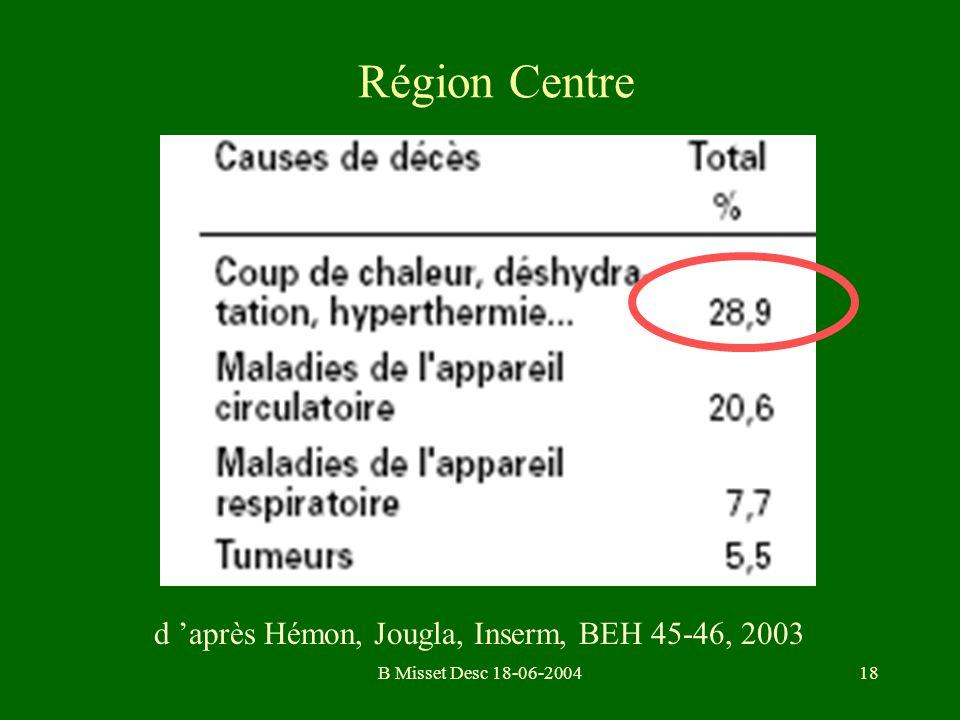 B Misset Desc 18-06-200418 Région Centre d après Hémon, Jougla, Inserm, BEH 45-46, 2003
