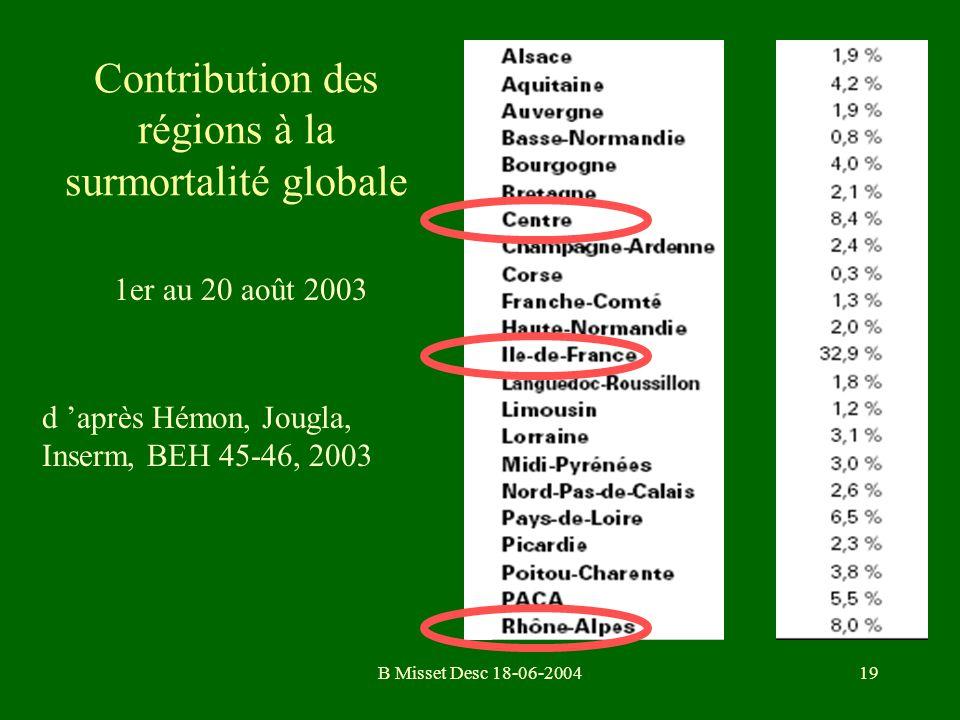 B Misset Desc 18-06-200419 Contribution des régions à la surmortalité globale 1er au 20 août 2003 d après Hémon, Jougla, Inserm, BEH 45-46, 2003