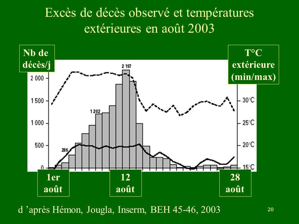 B Misset Desc 18-06-200420 Excès de décès observé et températures extérieures en août 2003 Nb de décès/j T°C extérieure (min/max) 1er août 28 août 12