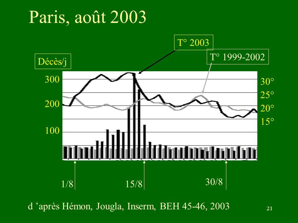 B Misset Desc 18-06-200421 Paris, août 2003 300 200 100 1/815/8 30/8 30° 20° 15° 25° T° 2003 T° 1999-2002 Décès/j d après Hémon, Jougla, Inserm, BEH 4