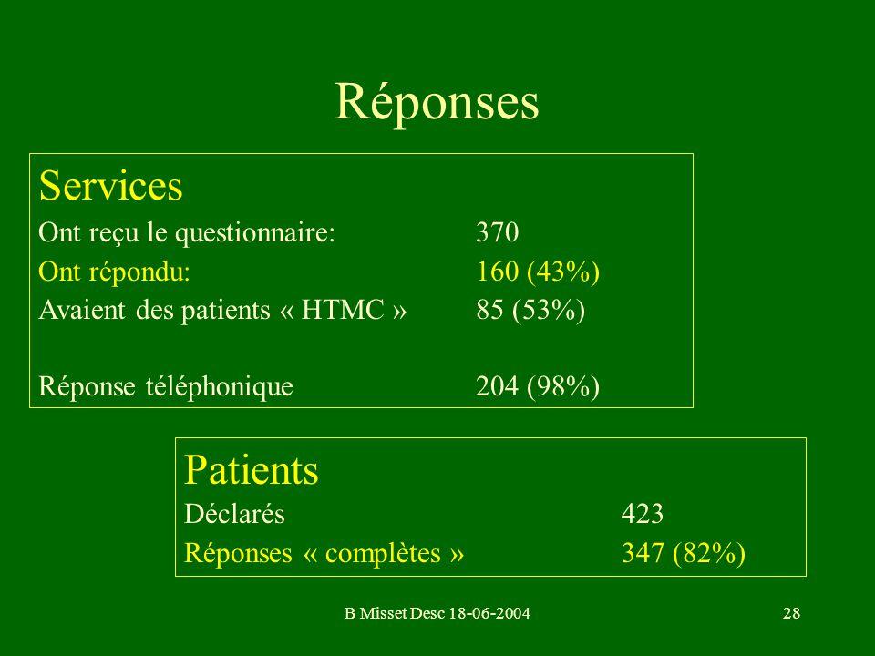 B Misset Desc 18-06-200428 Réponses Patients Déclarés423 Réponses « complètes »347 (82%) Services Ont reçu le questionnaire:370 Ont répondu:160 (43%)