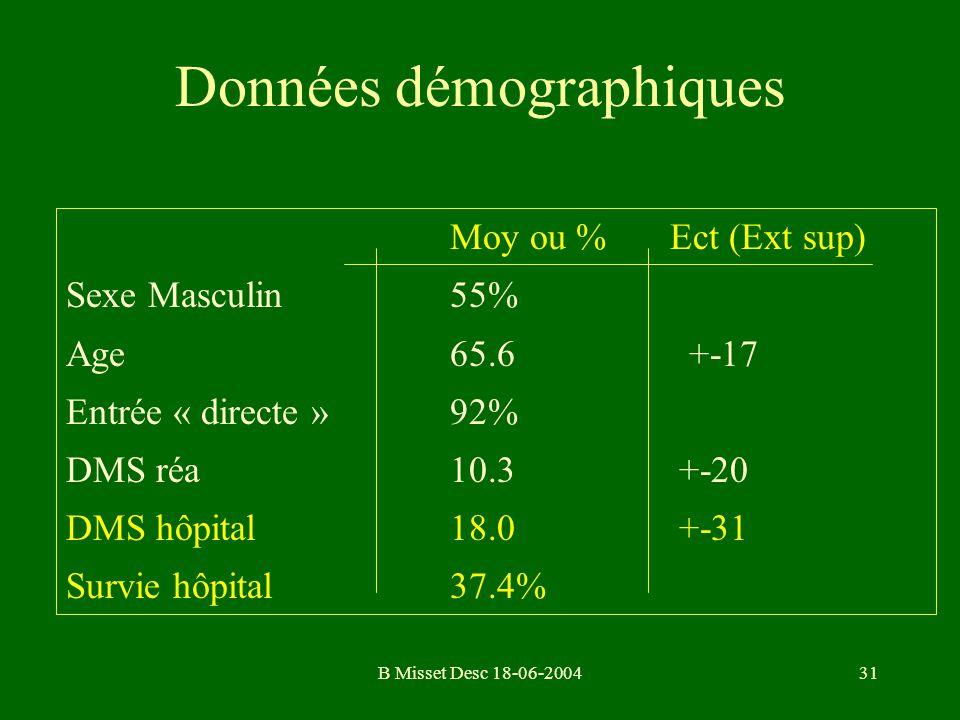 B Misset Desc 18-06-200431 Données démographiques Moy ou % Ect (Ext sup) Sexe Masculin55% Age65.6 +-17 Entrée « directe »92% DMS réa10.3 +-20 DMS hôpi