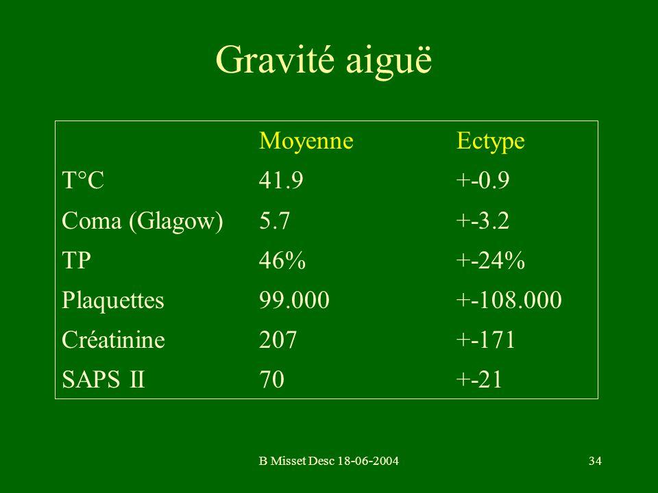 B Misset Desc 18-06-200434 Gravité aiguë MoyenneEctype T°C41.9+-0.9 Coma (Glagow)5.7+-3.2 TP46%+-24% Plaquettes99.000+-108.000 Créatinine207+-171 SAPS