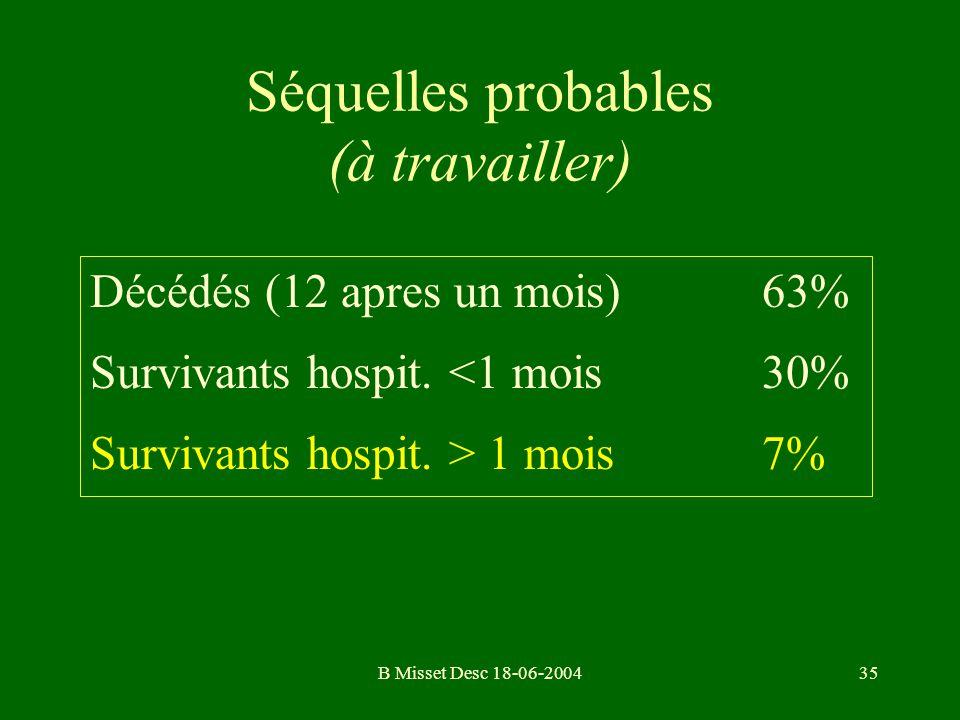 B Misset Desc 18-06-200435 Séquelles probables (à travailler) Décédés (12 apres un mois)63% Survivants hospit. <1 mois 30% Survivants hospit. > 1 mois