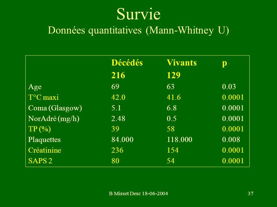 B Misset Desc 18-06-200437 Survie Données quantitatives (Mann-Whitney U) DécédésVivantsp 216129 Age69630.03 T°C maxi42.041.60.0001 Coma (Glasgow)5.16.