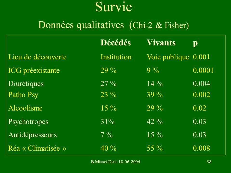 B Misset Desc 18-06-200438 Survie Données qualitatives ( Chi-2 & Fisher) DécédésVivantsp Lieu de découverteInstitutionVoie publique0.001 ICG préexista