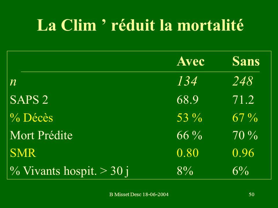 B Misset Desc 18-06-200450 La Clim réduit la mortalité Avec Sans n134248 SAPS 268.971.2 % Décès53 %67 % Mort Prédite66 %70 % SMR0.800.96 % Vivants hos