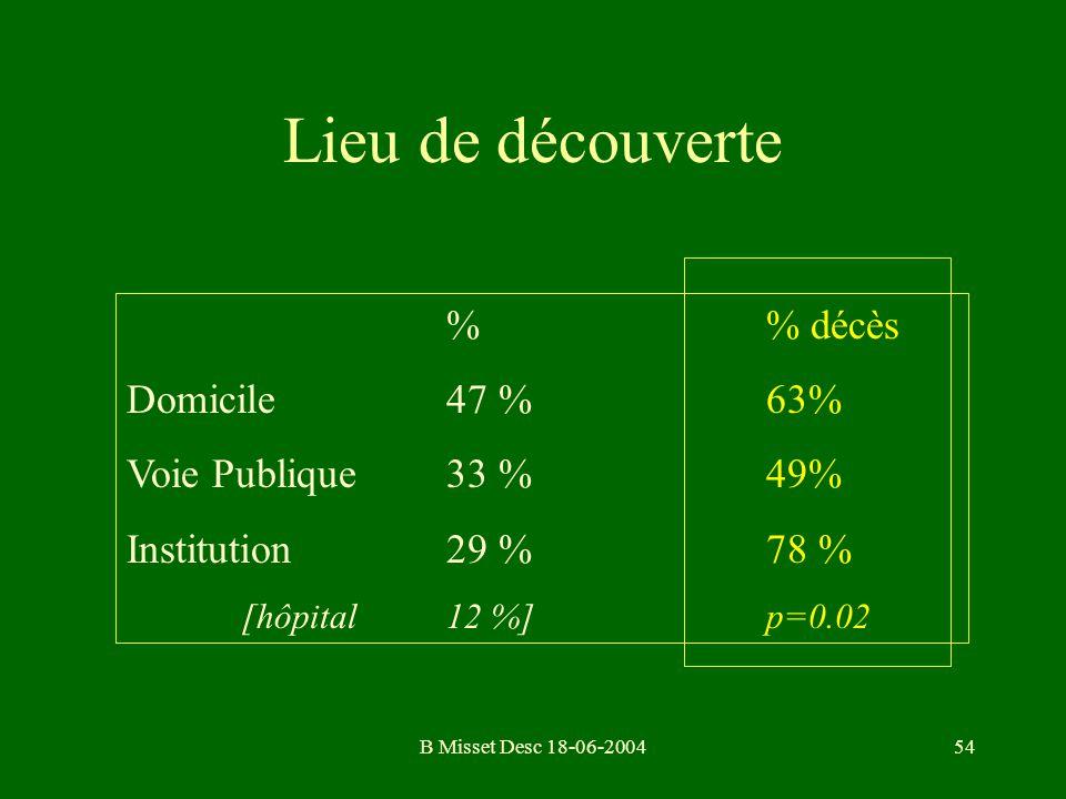 B Misset Desc 18-06-200454 Lieu de découverte % décès Domicile47 %63% Voie Publique33 %49% Institution29 % 78 % [hôpital 12 %]p=0.02