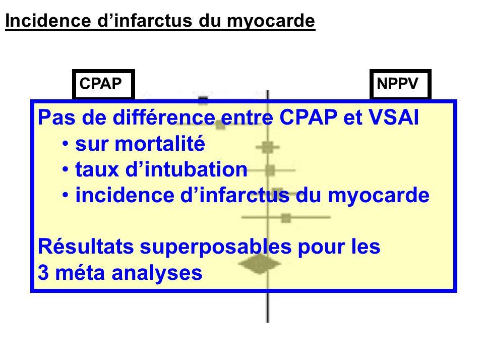Incidence dinfarctus du myocarde CPAP NPPV Pas de différence entre CPAP et VSAI sur mortalité taux dintubation incidence dinfarctus du myocarde Résult