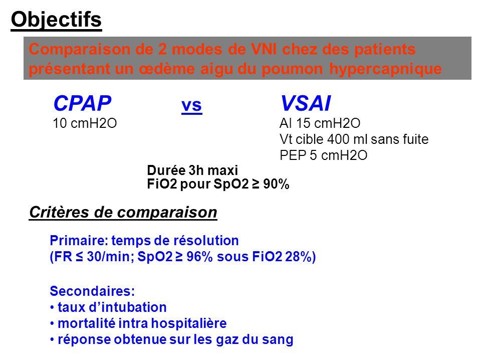 Objectifs Comparaison de 2 modes de VNI chez des patients présentant un œdème aigu du poumon hypercapnique CPAP Critères de comparaison Primaire: temp