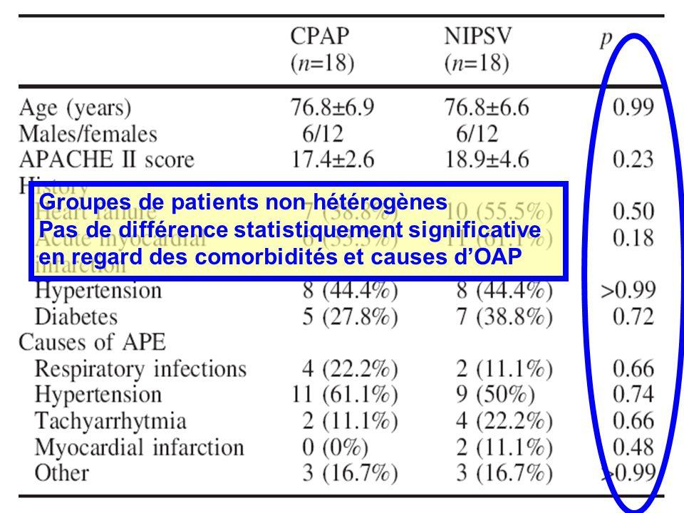 Groupes de patients non hétérogènes Pas de différence statistiquement significative en regard des comorbidités et causes dOAP
