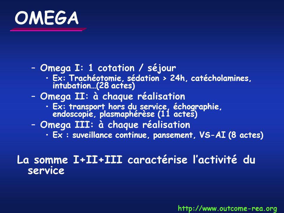 OMEGA –Omega I: 1 cotation / séjour Ex: Trachéotomie, sédation > 24h, catécholamines, intubation…(28 actes) –Omega II: à chaque réalisation Ex: transp