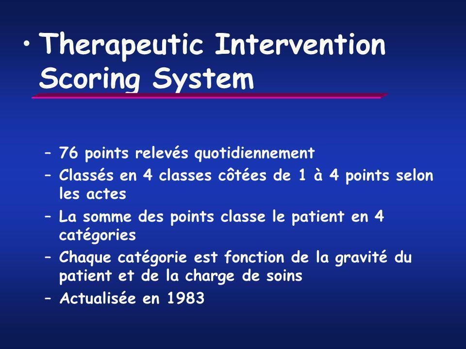 Therapeutic Intervention Scoring System –76 points relevés quotidiennement –Classés en 4 classes côtées de 1 à 4 points selon les actes –La somme des