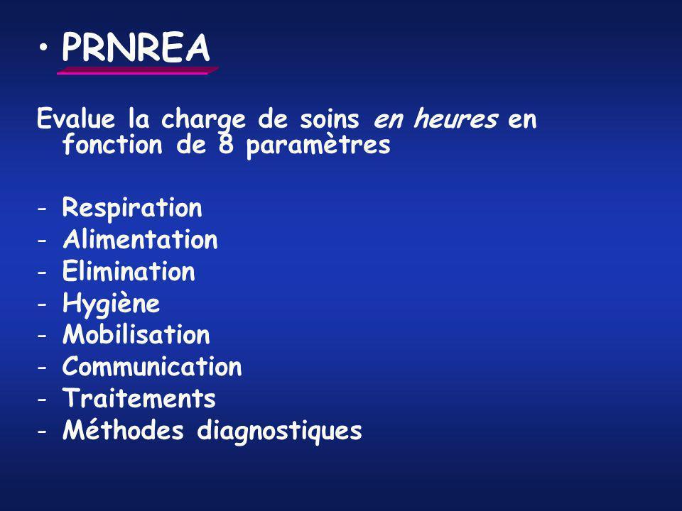 PRNREA Evalue la charge de soins en heures en fonction de 8 paramètres -Respiration -Alimentation -Elimination -Hygiène -Mobilisation -Communication -