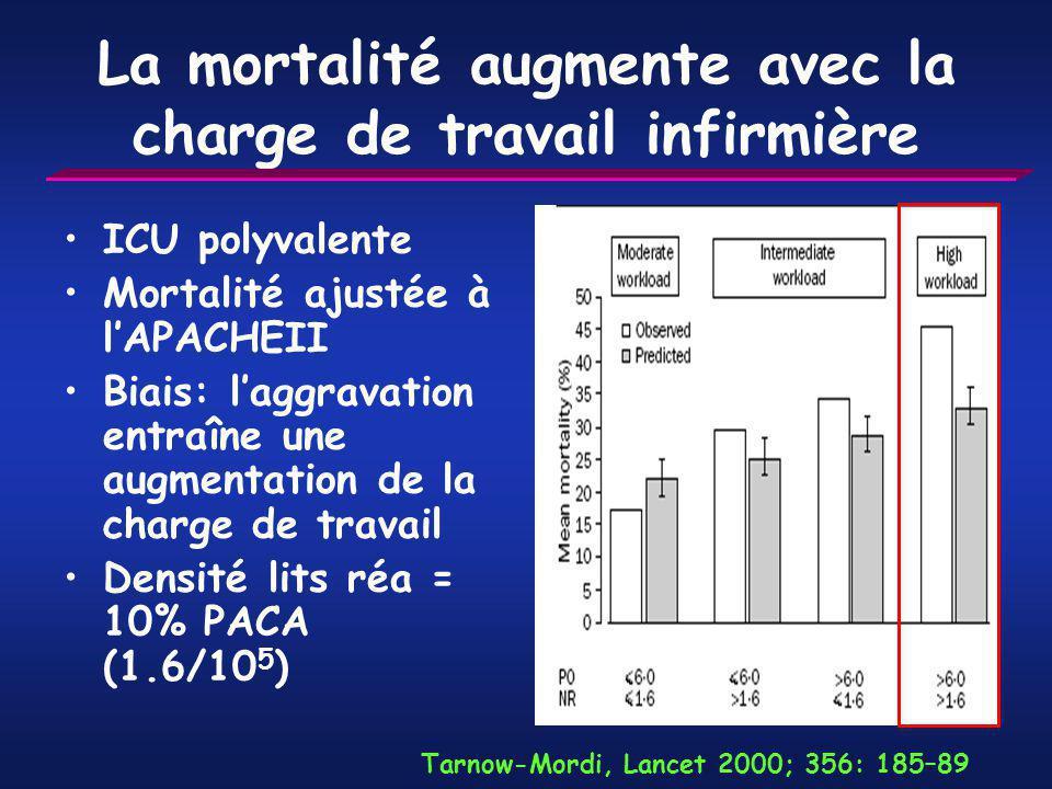 La mortalité augmente avec la charge de travail infirmière ICU polyvalente Mortalité ajustée à lAPACHEII Biais: laggravation entraîne une augmentation