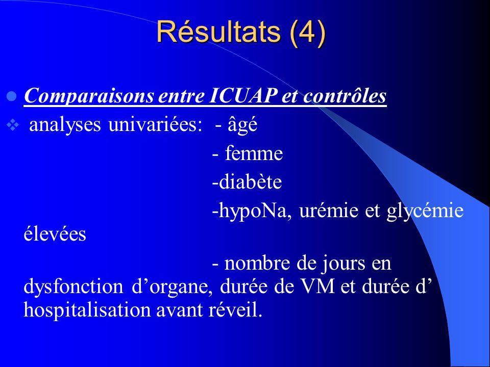 Résultats (4) Comparaisons entre ICUAP et contrôles analyses univariées: - âgé - femme -diabète -hypoNa, urémie et glycémie élevées - nombre de jours
