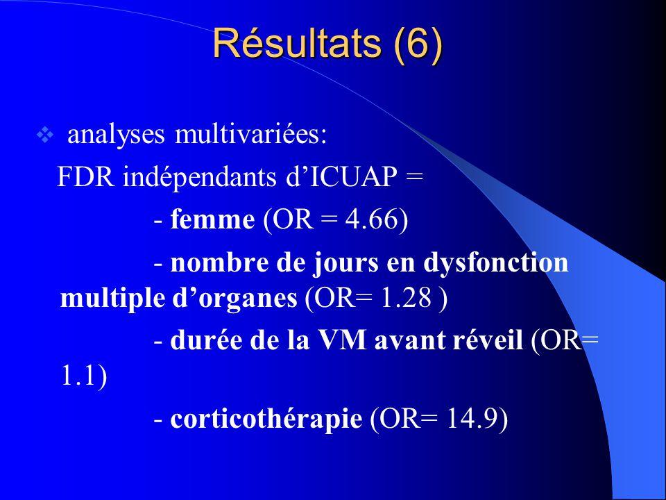 Résultats (6) analyses multivariées: FDR indépendants dICUAP = - femme (OR = 4.66) - nombre de jours en dysfonction multiple dorganes (OR= 1.28 ) - du