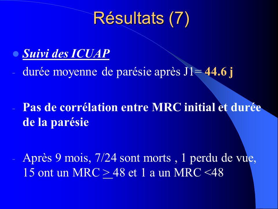 Résultats (7) Suivi des ICUAP - durée moyenne de parésie après J1= 44.6 j - Pas de corrélation entre MRC initial et durée de la parésie - Après 9 mois